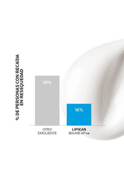 https://www.laroche-posay.pe/-/media/project/loreal/brand-sites/lrp/america/latam/simple-page/landing-page/lipikar-baume-ap-plus-m/laroche-posay-landingpage-lipikar-baume-ap-result1-v2.jpg